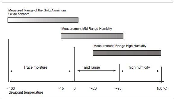 moisture-meas-ranges